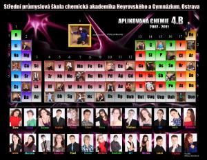 Ukázka moderního tabla (zdroj: www.tabloroku.cz)